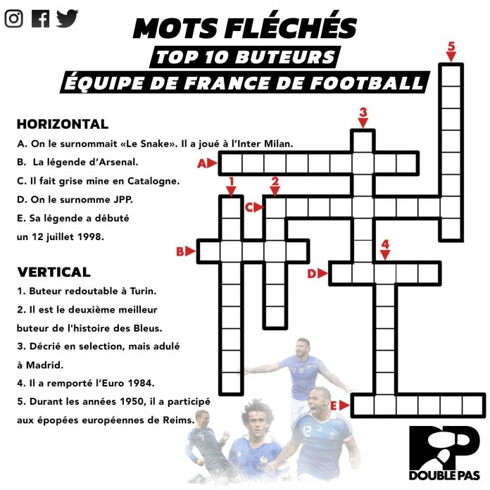 Les buteurs de l'équipe de France de football